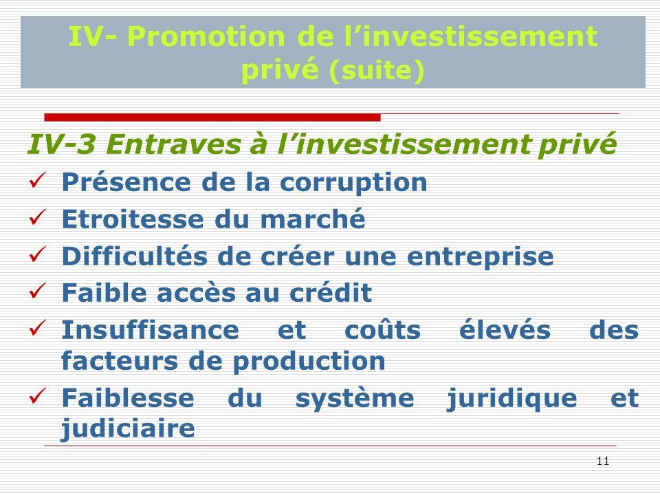 11 IV- Promotion de linvestissement privé (suite) IV-3 Entraves à linvestissement privé Présence de la corruption Etroitesse du marché Difficultés de créer une entreprise Faible accès au crédit Insuffisance et coûts élevés des facteurs de production Faiblesse du système juridique et judiciaire