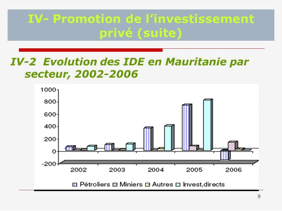 9 IV- Promotion de linvestissement privé (suite) IV-2 Evolution des IDE en Mauritanie par secteur, 2002-2006