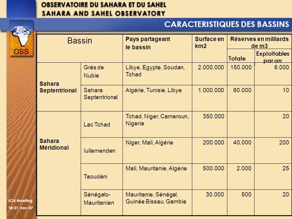 ICA Meeting 18-21 nov 07 CARACTERISTIQUES DES BASSINS Bassin Pays partageant le bassin Surface en km2 Réserves en milliards de m3 Sahara Septentrional