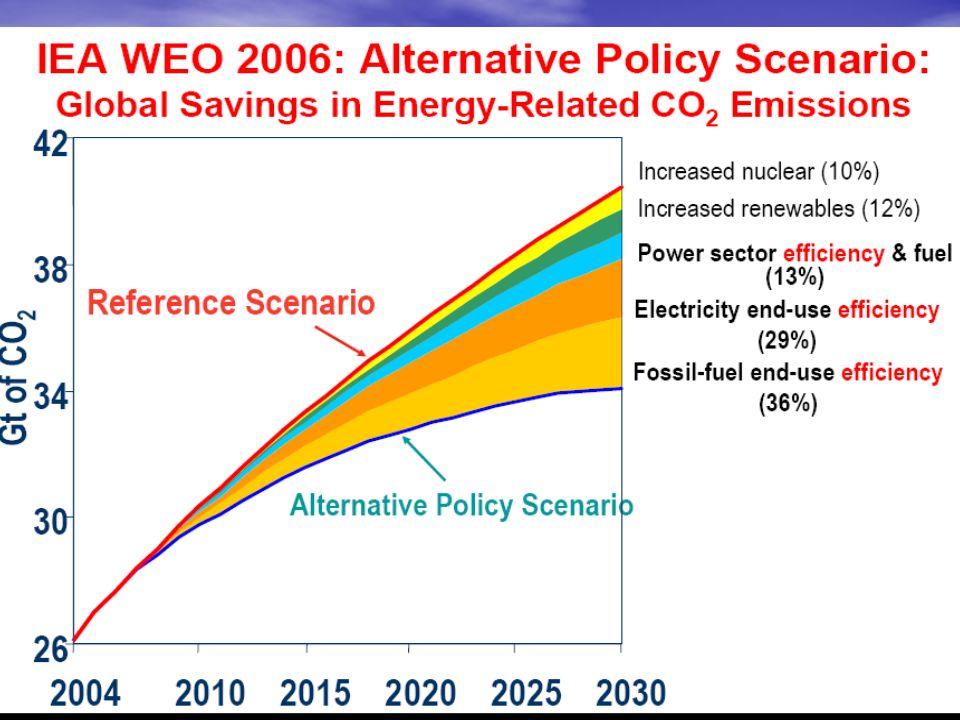 AIE + Sobre + Efficace + Accessible Un changement énergétique à décliner suivant les contextes Conso kWh / hab / an Source AFD