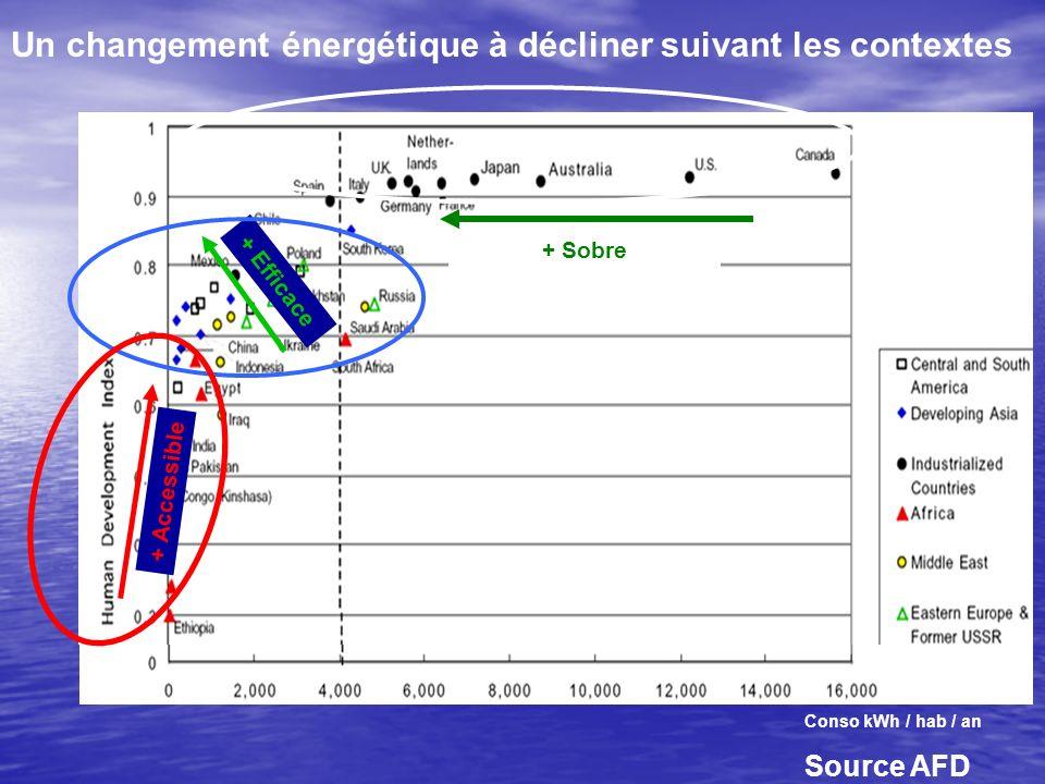 Contexte énergétique et environnemental national Croissance économique 8 % en 2006, Croissance économique 8 % en 2006, croissance de la demande énergétique près de 5%, 8 % électricité, 5 à 6 % GPL croissance de la demande énergétique près de 5%, 8 % électricité, 5 à 6 % GPL Dépendance énergétique 97%, Facture pétrolière 20 % total des importations Dépendance énergétique 97%, Facture pétrolière 20 % total des importations Consommation de bois de feu 3 MTEP Consommation de bois de feu 3 MTEP base de consommation présente un potentiel de croissance élevé de 0.4 TEP/hab/an à 1 TEP/hab/an en 2030 base de consommation présente un potentiel de croissance élevé de 0.4 TEP/hab/an à 1 TEP/hab/an en 2030 60% des émissions sont liées à lénergie 60% des émissions sont liées à lénergie
