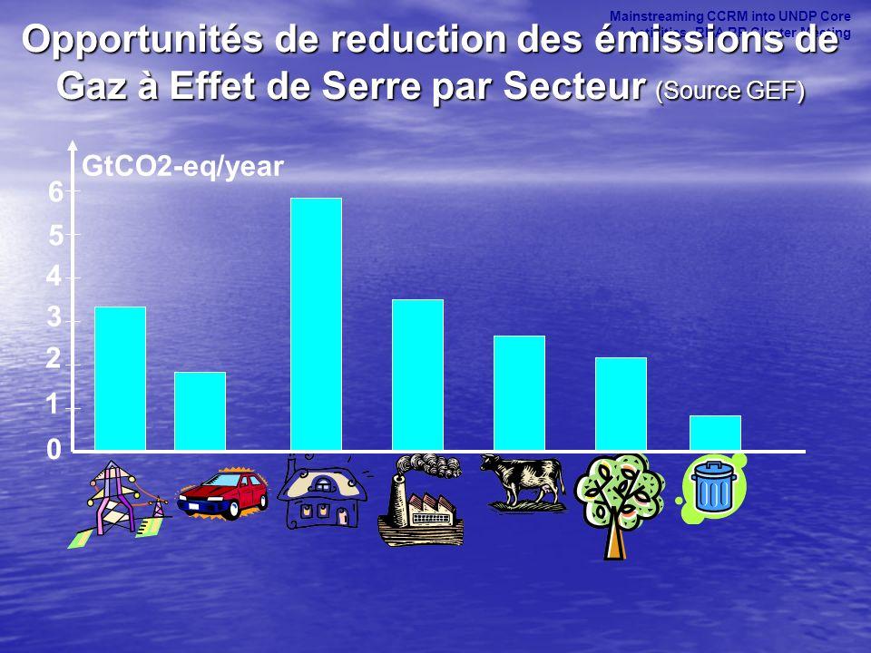 160.000 m² de capteurs solaires thermiques installés au Maroc É volution du March é des CES Garantie jusqu à 8 ans Durée de vie de 15 à 20 ans