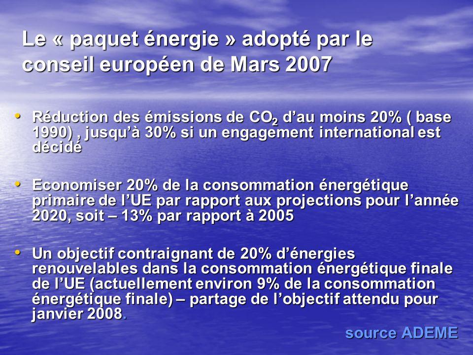 Programme National de Développement des EnR et de lEfficacité Energétique Effets et bénéfices attendus Maîtrise de la croissance des émissions de GES, près de 24 millions Tonnes CO2 évitées par an en 2015 et Préservation des ressources naturelles : eaux et forêts, Maîtrise de la croissance des émissions de GES, près de 24 millions Tonnes CO2 évitées par an en 2015 et Préservation des ressources naturelles : eaux et forêts, Promotion Economique : opportunités investissements (Plus de 4 milliards dEuros à lhorizon 2020) et la création demplois (23000 nouveaux emplois en 2020), Promotion Economique : opportunités investissements (Plus de 4 milliards dEuros à lhorizon 2020) et la création demplois (23000 nouveaux emplois en 2020), LEssor Industriel avec lémergence de nouvelles filières notamment dans le cadre de Partenariats et de Joint Venture internationaux LEssor Industriel avec lémergence de nouvelles filières notamment dans le cadre de Partenariats et de Joint Venture internationaux