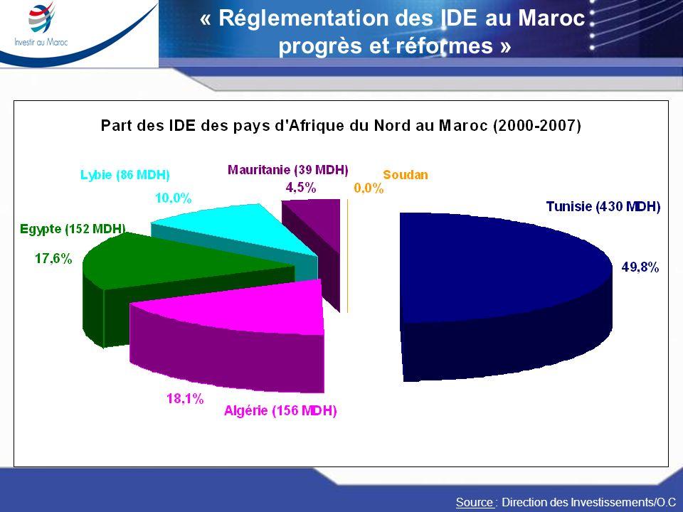 Réunion dExperts sur la mobilité des capitaux Casablanca 17-19 janvier 2008 « Réglementation des IDE au Maroc progrès et réformes » Source : Direction