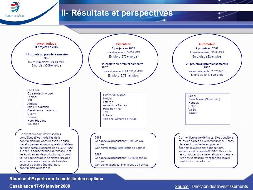 Réunion dExperts sur la mobilité des capitaux Casablanca 17-19 janvier 2008 II- Résultats et perspectives Aéronautique 0 projets en 2002 11 projets au