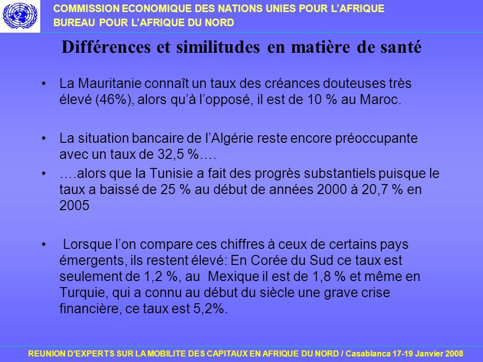 COMMISSION ECONOMIQUE DES NATIONS UNIES POUR LAFRIQUE BUREAU POUR LAFRIQUE DU NORD REUNION DEXPERTS SUR LA MOBILITE DES CAPITAUX EN AFRIQUE DU NORD / Casablanca 17-19 Janvier 2008 Différences et similitudes en matière de santé La Mauritanie connaît un taux des créances douteuses très élevé (46%), alors quà lopposé, il est de 10 % au Maroc.