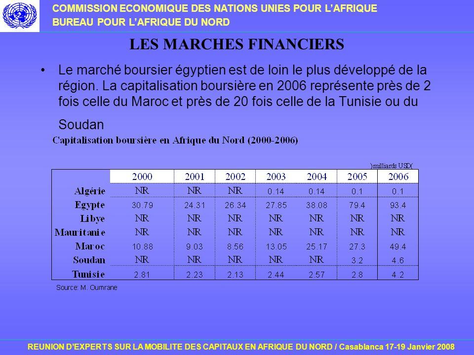 COMMISSION ECONOMIQUE DES NATIONS UNIES POUR LAFRIQUE BUREAU POUR LAFRIQUE DU NORD REUNION DEXPERTS SUR LA MOBILITE DES CAPITAUX EN AFRIQUE DU NORD / Casablanca 17-19 Janvier 2008 LES MARCHES FINANCIERS Le marché boursier égyptien est de loin le plus développé de la région.
