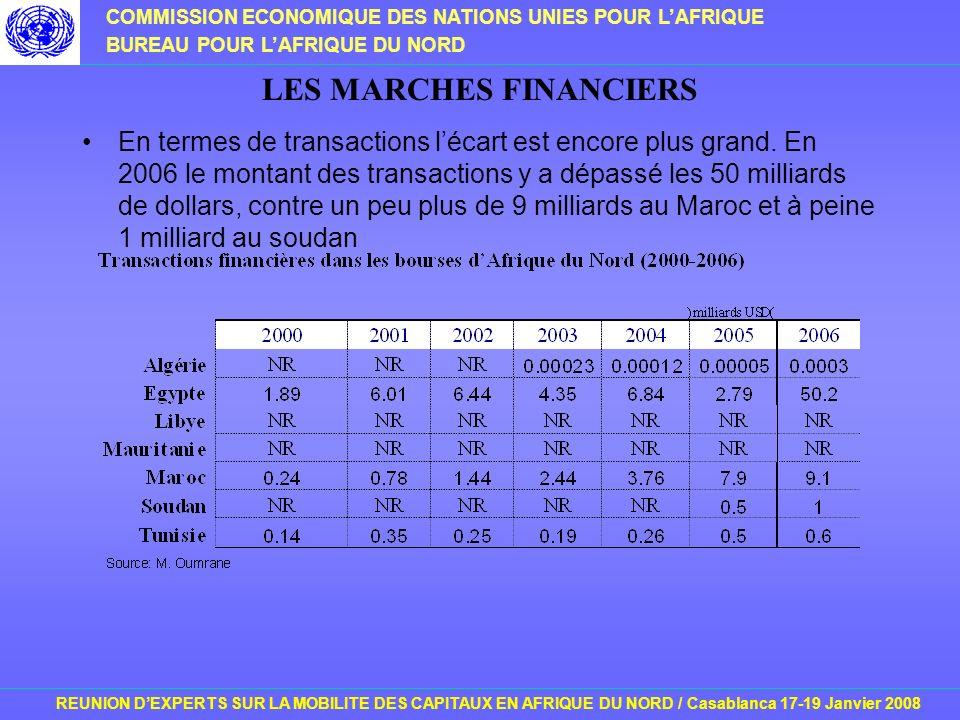 COMMISSION ECONOMIQUE DES NATIONS UNIES POUR LAFRIQUE BUREAU POUR LAFRIQUE DU NORD REUNION DEXPERTS SUR LA MOBILITE DES CAPITAUX EN AFRIQUE DU NORD / Casablanca 17-19 Janvier 2008 LES MARCHES FINANCIERS En termes de transactions lécart est encore plus grand.