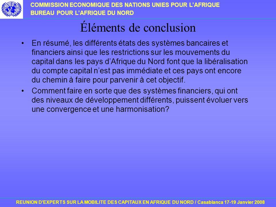 COMMISSION ECONOMIQUE DES NATIONS UNIES POUR LAFRIQUE BUREAU POUR LAFRIQUE DU NORD REUNION DEXPERTS SUR LA MOBILITE DES CAPITAUX EN AFRIQUE DU NORD / Casablanca 17-19 Janvier 2008 Éléments de conclusion En résumé, les différents états des systèmes bancaires et financiers ainsi que les restrictions sur les mouvements du capital dans les pays dAfrique du Nord font que la libéralisation du compte capital nest pas immédiate et ces pays ont encore du chemin à faire pour parvenir à cet objectif.