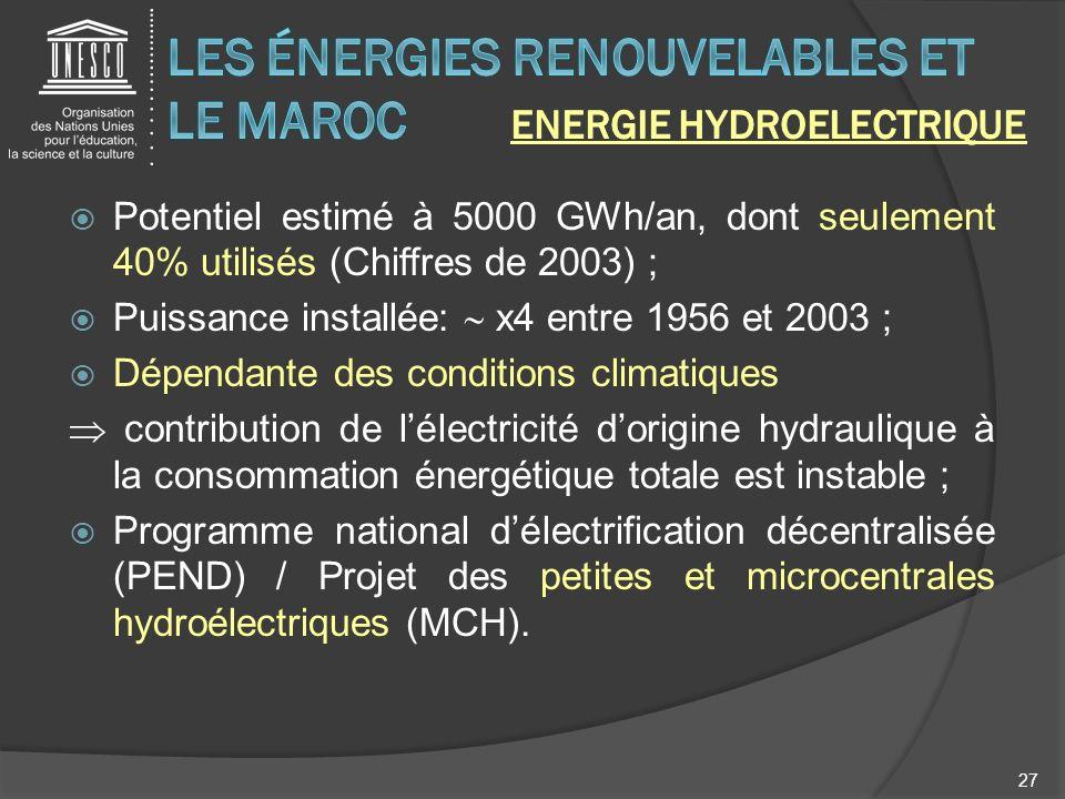 Potentiel estimé à 5000 GWh/an, dont seulement 40% utilisés (Chiffres de 2003) ; Puissance installée: x4 entre 1956 et 2003 ; Dépendante des condition