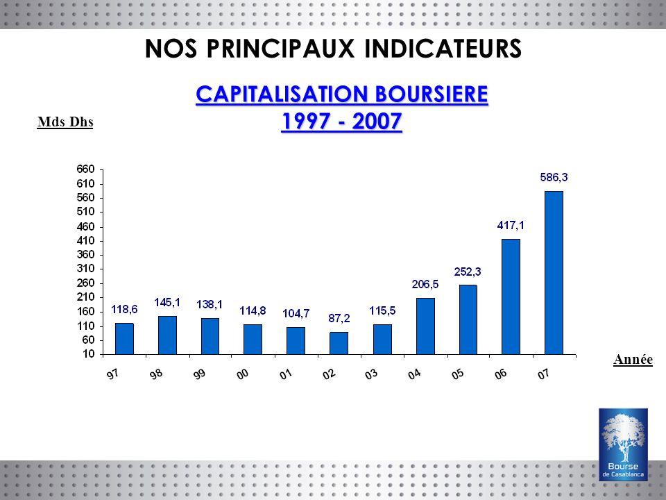 CAPITALISATION BOURSIERE 1997 - 2007 Année Mds Dhs NOS PRINCIPAUX INDICATEURS