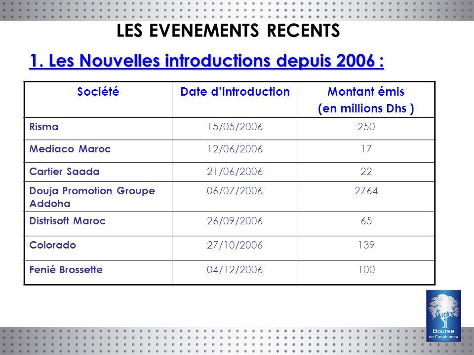 1. Les Nouvelles introductions depuis 2006 : SociétéDate dintroductionMontant émis (en millions Dhs ) Risma 15/05/2006250 Mediaco Maroc 12/06/200617 C