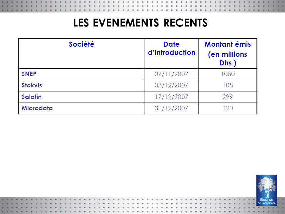 SociétéDate dintroduction Montant émis (en millions Dhs ) SNEP 07/11/20071050 Stokvis 03/12/2007108 Salafin 17/12/2007299 Microdata 31/12/2007120 LES EVENEMENTS RECENTS