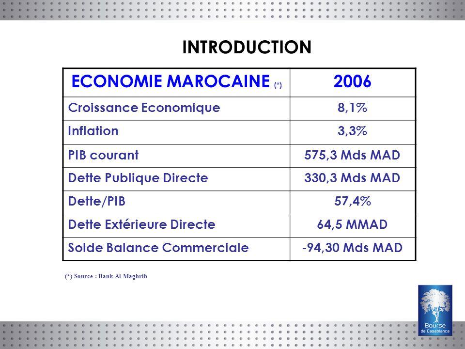 ECONOMIE MAROCAINE (*) 2006 Croissance Economique8,1% Inflation3,3% PIB courant575,3 Mds MAD Dette Publique Directe330,3 Mds MAD Dette/PIB57,4% Dette Extérieure Directe64,5 MMAD Solde Balance Commerciale - 94,30 Mds MAD (*) Source : Bank Al Maghrib