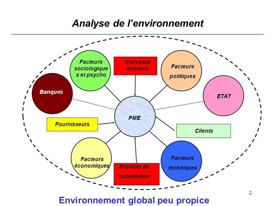 1 IMPORTANCE DU CONSEIL POUR LA PME Mohamed JOUMANI RABAT 10 Au 12 MARS 2008 NATIONS UNIES COMMISSION ECONOMIQUE POUR L AFRIQUE Bureau pour lAfrique du nord (CEA-AN) Les petites et moyennes entreprises acteurs du développement durable