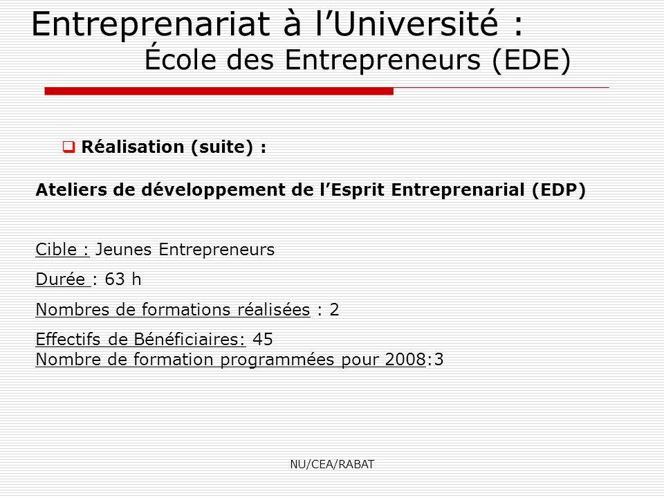 NU/CEA/RABAT Réalisation (suite) : Entreprenariat à lUniversité : École des Entrepreneurs (EDE) Ateliers de développement de lEsprit Entreprenarial (E