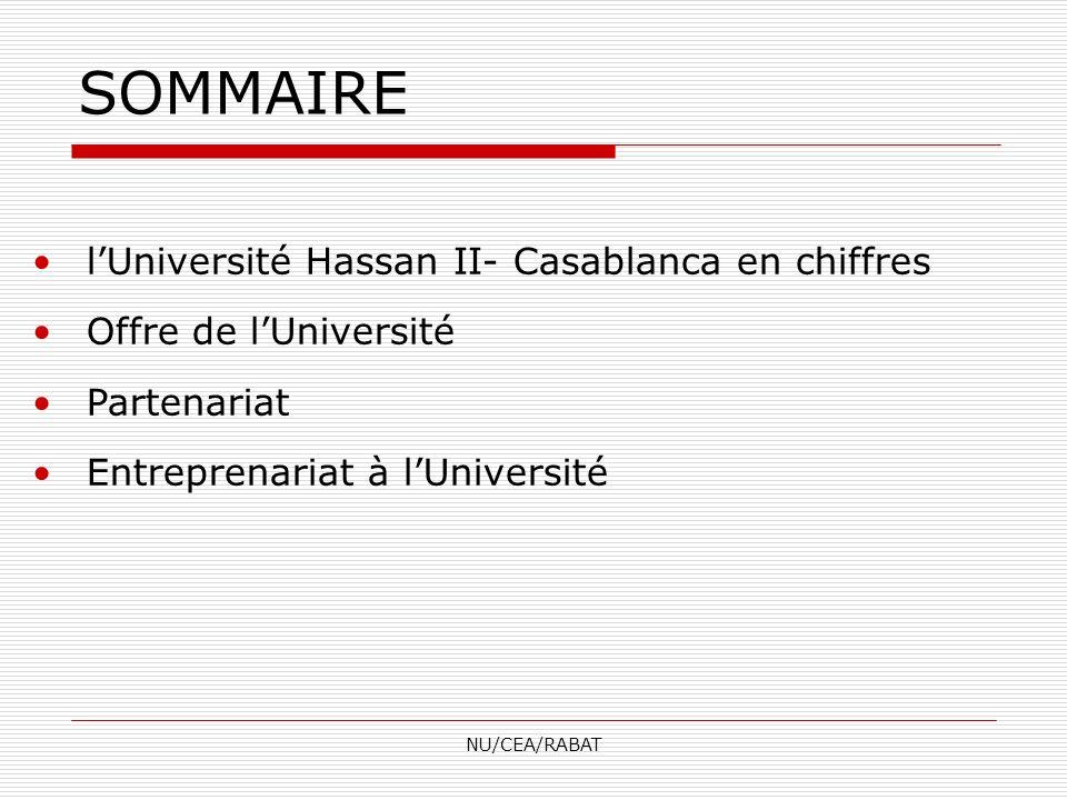 NU/CEA/RABAT SOMMAIRE lUniversité Hassan II- Casablanca en chiffres Offre de lUniversité Partenariat Entreprenariat à lUniversité