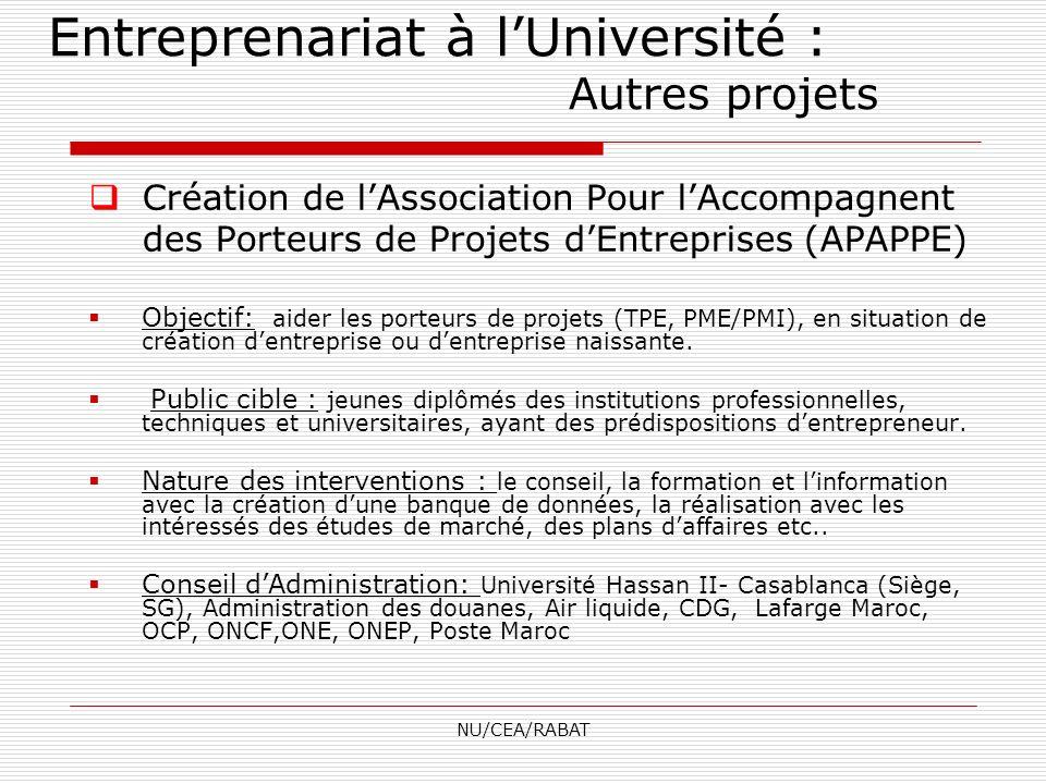 NU/CEA/RABAT Création de lAssociation Pour lAccompagnent des Porteurs de Projets dEntreprises (APAPPE) Objectif: aider les porteurs de projets (TPE, P