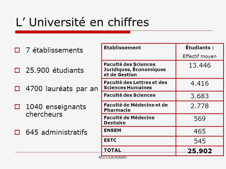 NU/CEA/RABAT L Université en chiffres 7 établissements 25.900 étudiants 4700 lauréats par an 1040 enseignants chercheurs 645 administratifs Etablissem