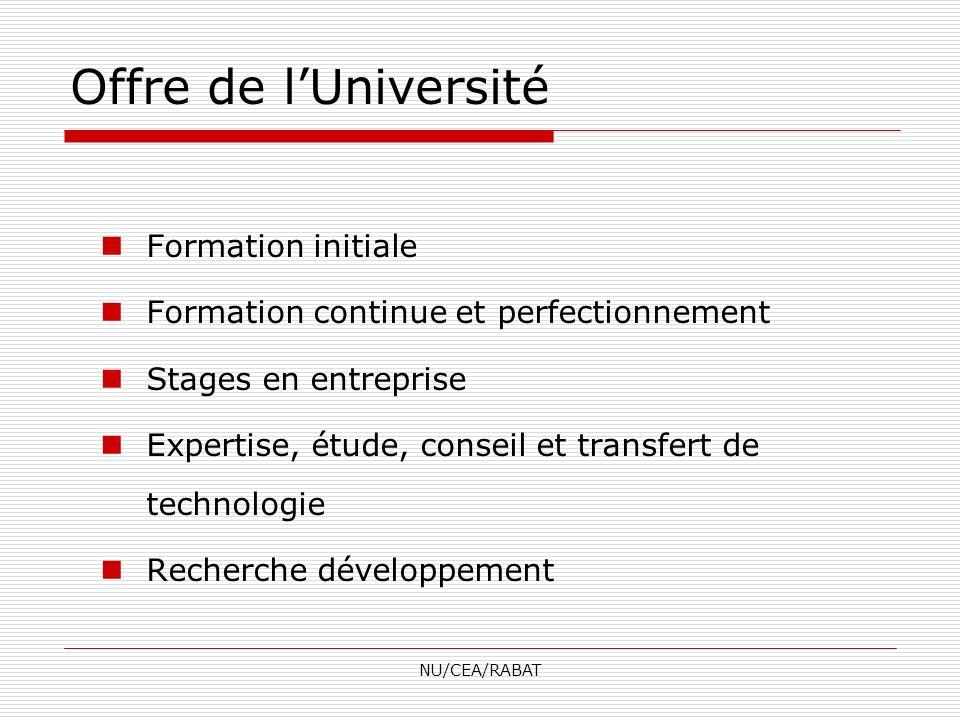 NU/CEA/RABAT Offre de lUniversité Formation initiale Formation continue et perfectionnement Stages en entreprise Expertise, étude, conseil et transfer