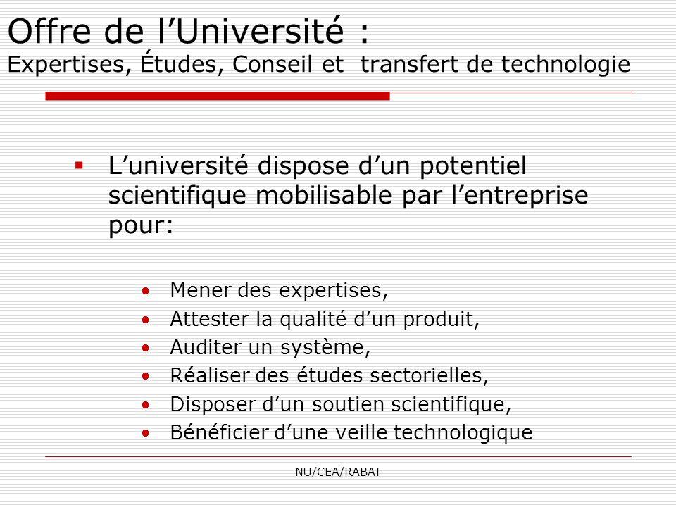 NU/CEA/RABAT Offre de lUniversité : Expertises, Études, Conseil et transfert de technologie Luniversité dispose dun potentiel scientifique mobilisable