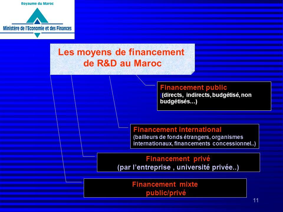 11 Les moyens de financement de R&D au Maroc Financement privé (par lentreprise, université privée..) Financement international (bailleurs de fonds ét