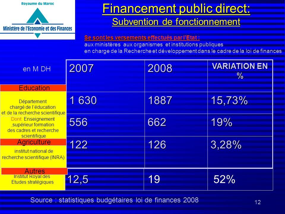 12 Financement public direct: Subvention de fonctionnement 20072008 VARIATION EN % 1 630 188715,73% 55666219% 1221263,28% Département chargé de léduca