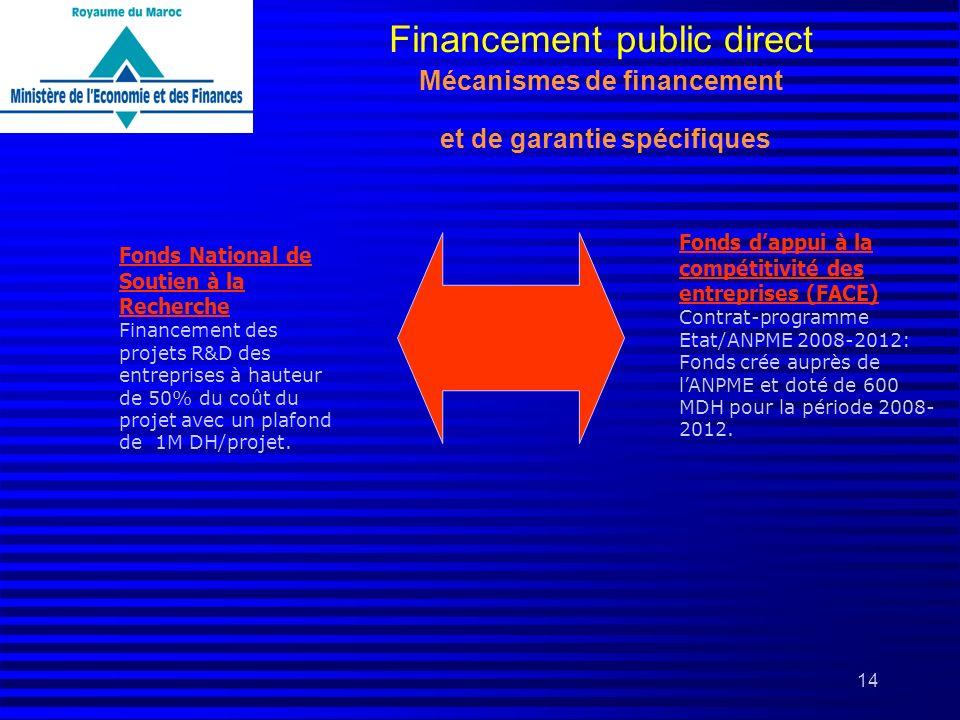 14 Fonds National de Soutien à la Recherche Financement des projets R&D des entreprises à hauteur de 50% du coût du projet avec un plafond de 1M DH/pr
