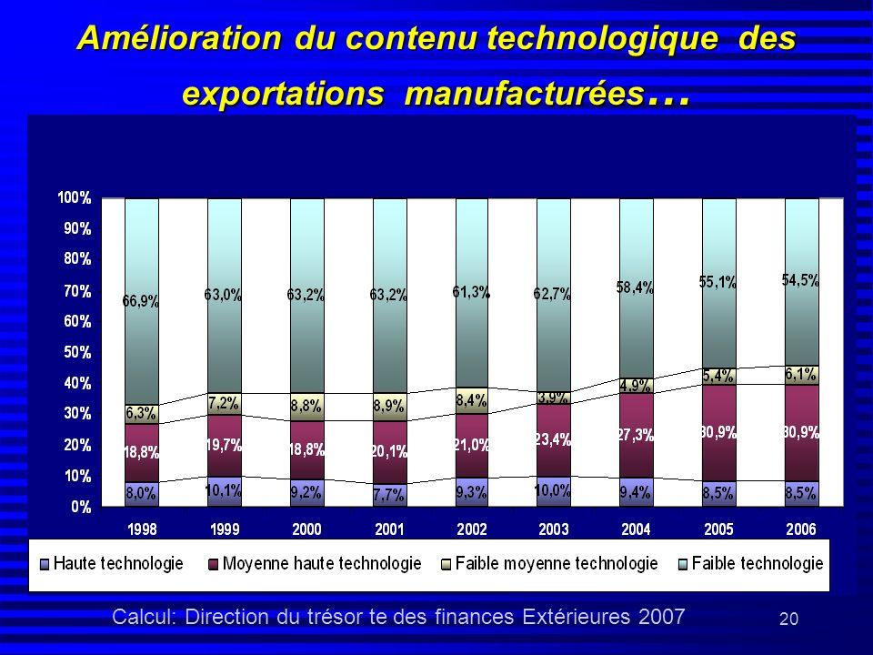 20 Amélioration du contenu technologique des exportations manufacturées … Calcul: Direction du trésor te des finances Extérieures 2007