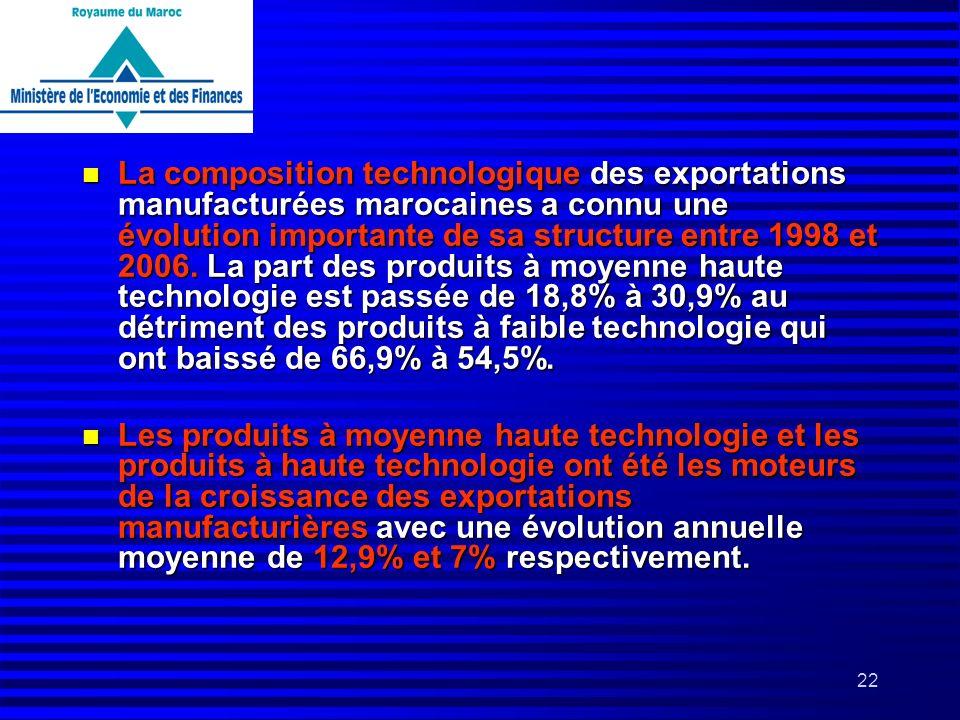 22 n La composition technologique des exportations manufacturées marocaines a connu une évolution importante de sa structure entre 1998 et 2006. La pa
