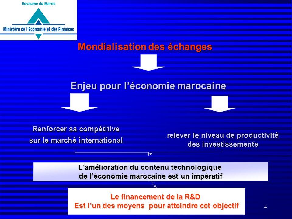4 Renforcer sa compétitive sur le marché international relever le niveau de productivité relever le niveau de productivité des investissements des inv