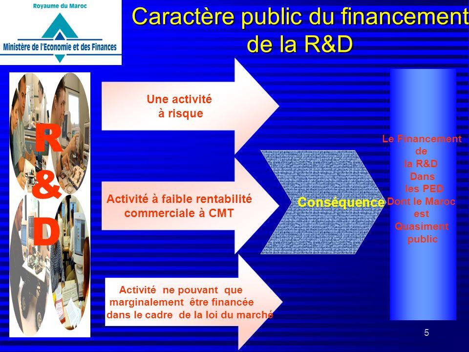 5 Caractère public du financement de la R&D R&D R&D Une activité à risque Activité à faible rentabilité commerciale à CMT Activité ne pouvant que marg
