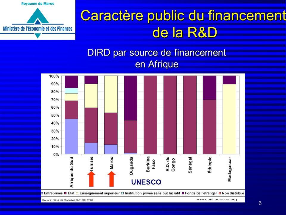 6 DIRD par source de financement en Afrique UNESCO Caractère public du financement de la R&D