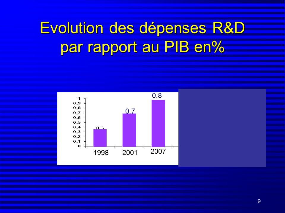 9 Evolution des dépenses R&D par rapport au PIB en% 2007 0.7 2001 0.8 1998