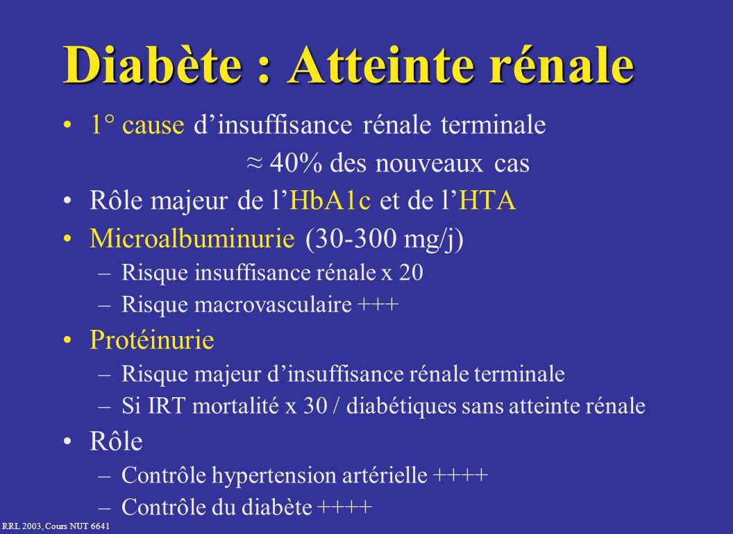 RRL 2003, Cours NUT 6641 Diabète : Atteinte rénale 1° cause dinsuffisance rénale terminale 40% des nouveaux cas Rôle majeur de lHbA1c et de lHTA Micro