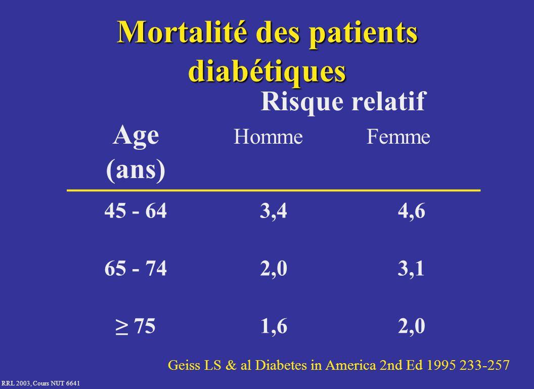 RRL 2003, Cours NUT 6641 Mortalité des patients diabétiques Age (ans) Risque relatif Homme Femme 45 - 643,44,6 65 - 742,03,1 751,62,0 Geiss LS & al Di