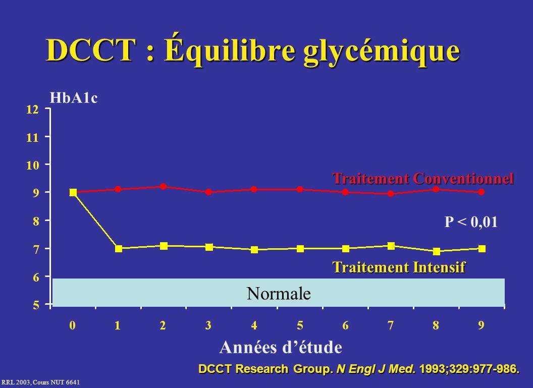 RRL 2003, Cours NUT 6641 Normale HbA1c Années détude Traitement Conventionnel Traitement Intensif DCCT : Équilibre glycémique DCCT Research Group. N E