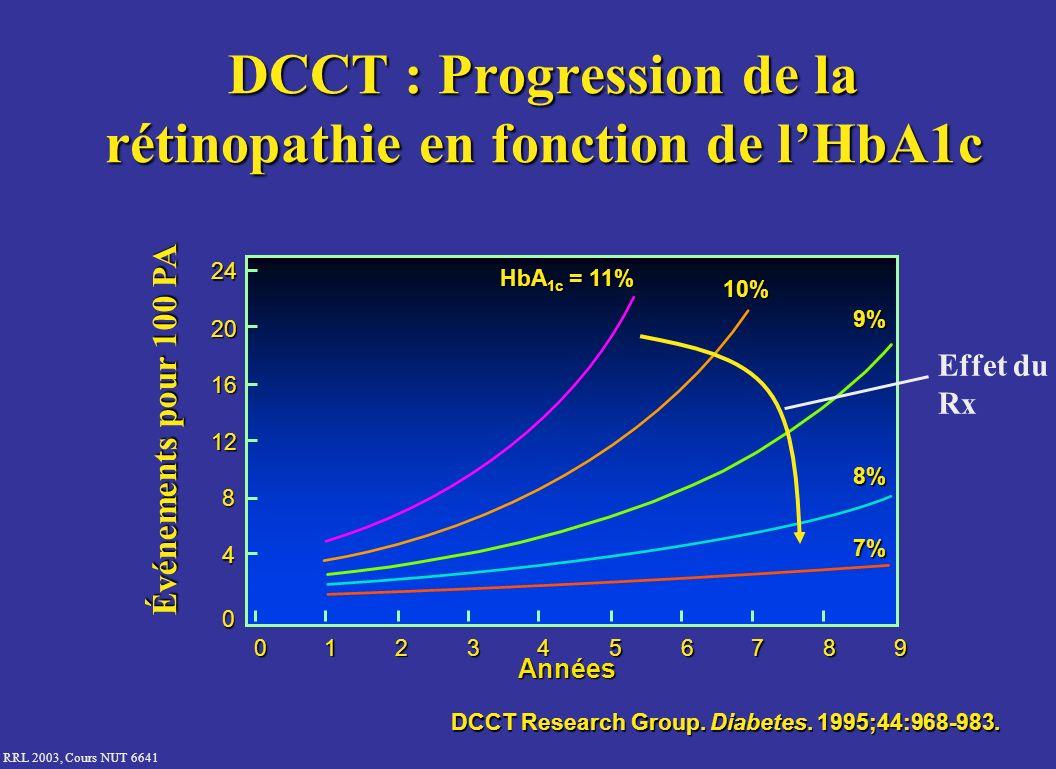 RRL 2003, Cours NUT 6641 DCCT : Progression de la rétinopathie en fonction de lHbA1c DCCT Research Group. Diabetes. 1995;44:968-983. Années 0 4 8 12 1