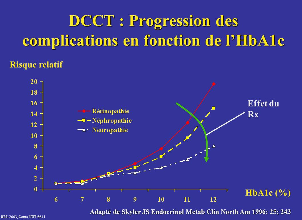 RRL 2003, Cours NUT 6641 DCCT : Progression des complications en fonction de lHbA1c Risque relatif HbA1c (%) Adapté de Skyler JS Endocrinol Metab Clin