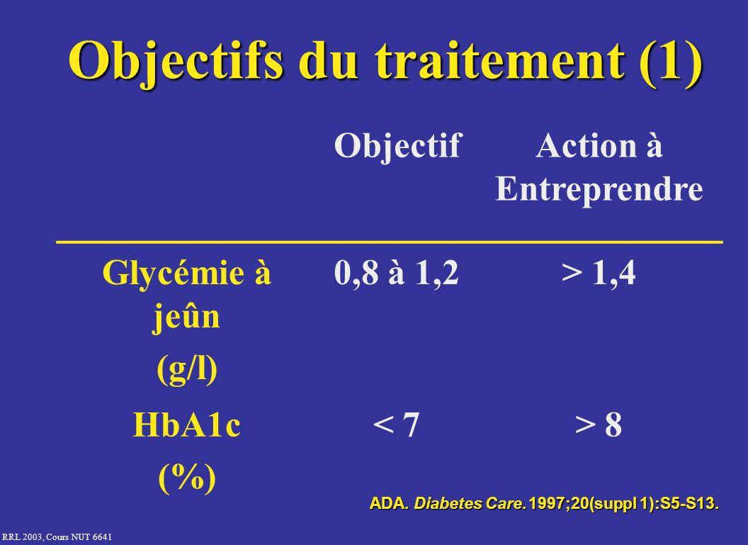 RRL 2003, Cours NUT 6641 Objectifs du traitement (1) ObjectifAction à Entreprendre Glycémie à jeûn (g/l) 0,8 à 1,2> 1,4 HbA1c (%) < 7> 8 ADA. Diabetes