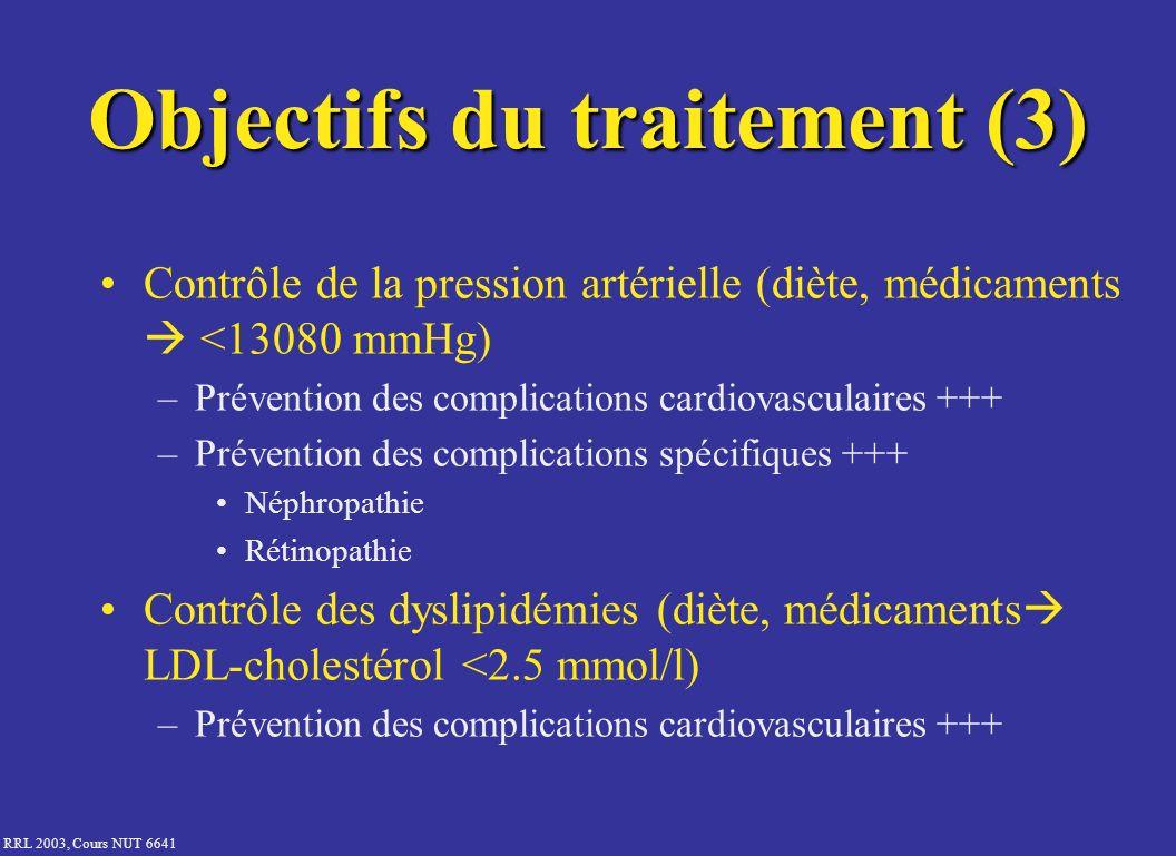 RRL 2003, Cours NUT 6641 Contrôle de la pression artérielle (diète, médicaments <13080 mmHg) –Prévention des complications cardiovasculaires +++ –Prév