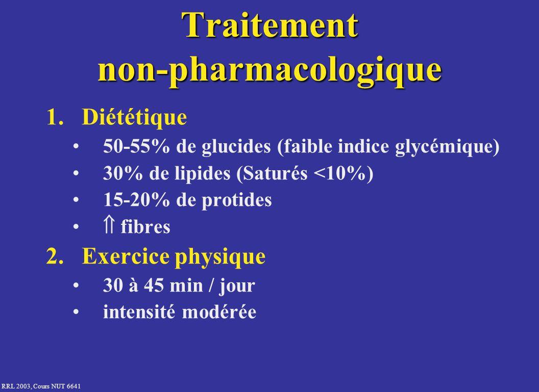 RRL 2003, Cours NUT 6641 Traitement non-pharmacologique 1.Diététique 50-55% de glucides (faible indice glycémique) 30% de lipides (Saturés <10%) 15-20