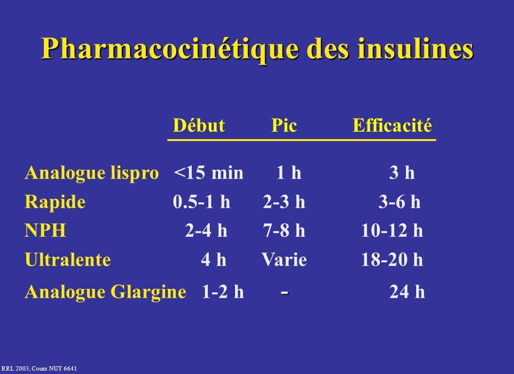RRL 2003, Cours NUT 6641 Pharmacocinétique des insulines DébutPicEfficacité Analogue lispro <15 min 1 h 3 h Rapide 0.5-1 h2-3 h 3-6 h NPH 2-4 h7-8 h10