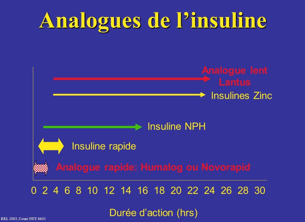 RRL 2003, Cours NUT 6641 Analogues de linsuline Durée daction (hrs) 0 2 4 6 8 10 12 14 16 18 20 22 24 26 28 30 Analogue rapide: Humalog ou Novorapid I