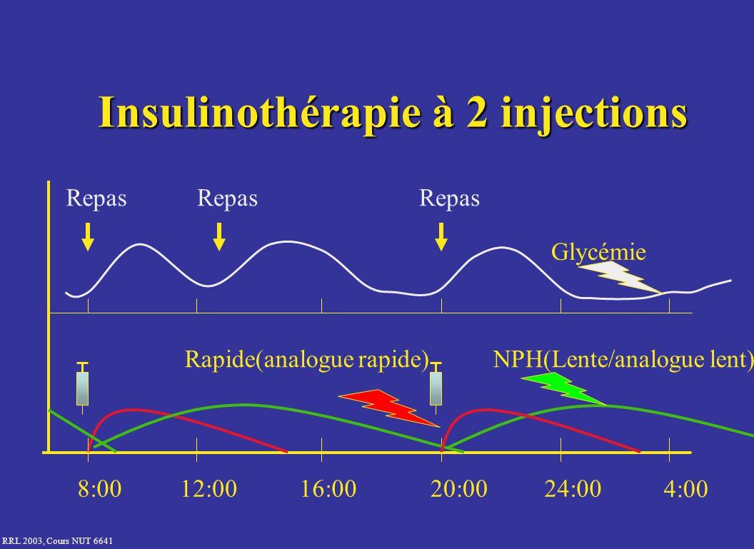 RRL 2003, Cours NUT 6641 8:0012:0016:0020:0024:00 4:00 Repas NPH(Lente/analogue lent) Glycémie Insulinothérapie à 2 injections Rapide(analogue rapide)