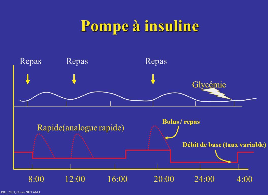 RRL 2003, Cours NUT 6641 Pompe à insuline 8:0012:0016:0020:0024:00 4:00 Glycémie Repas Rapide(analogue rapide) Bolus / repas Débit de base (taux varia
