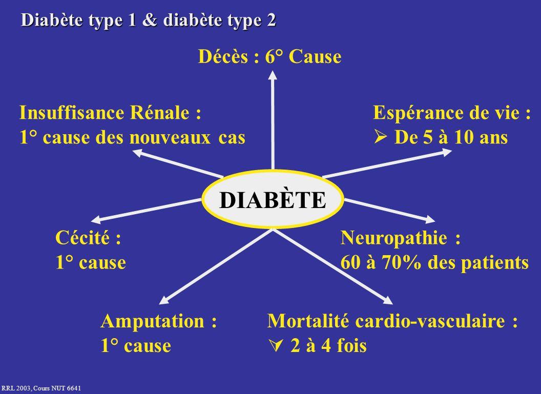RRL 2003, Cours NUT 6641 Diabète : Coronaropathies et AVC Après 45 ans 7 à 20% des diabétiques présentent des signes de maladie cardiovasculaire > 50% des diabétiques décèdent de cause cardiovasculaire Fréquence des AVC x 2 à 4 en cas de diabète Wittels EH et al.