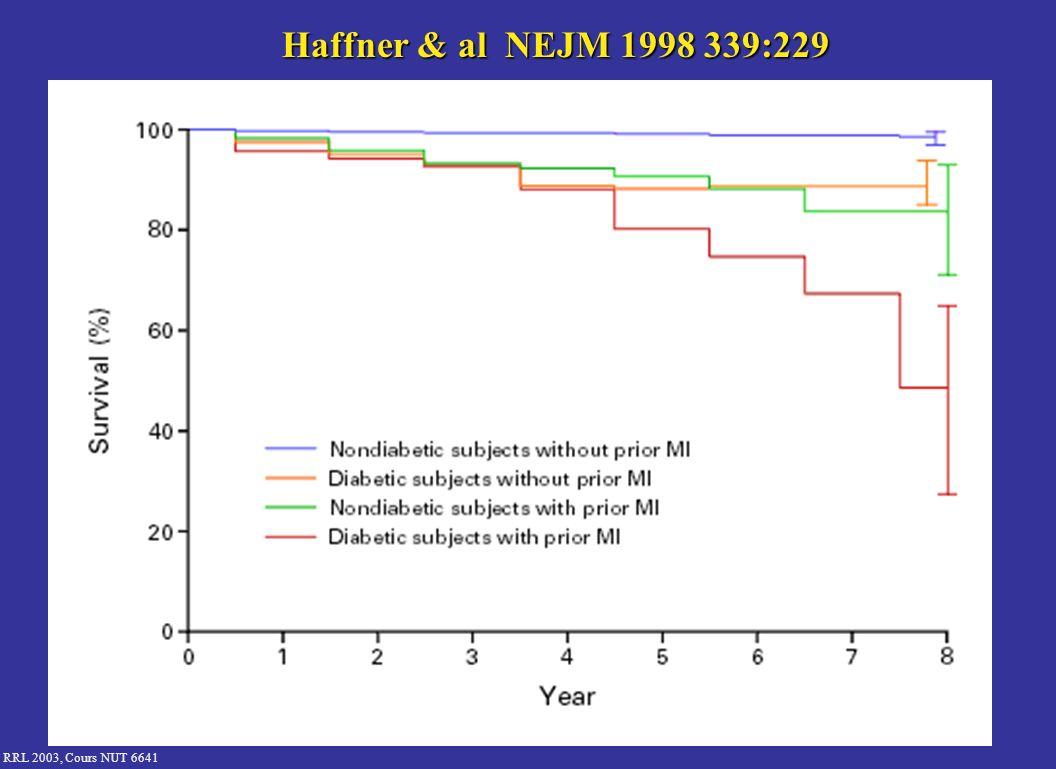 RRL 2003, Cours NUT 6641 DCCT : Résultats Contrôle glycémique intensif = risque dapparition et de progression des complications risque dapparition et de progression des complications Rétinopathie –Survenue : 76% (p<0,02) –Progression : 54% (p<0,02) Néphropathie : 34 à 57% (p<0,02) Neuropathie : 60% (p<0,02) Effets secondaires : 2 à 3 fois plus dhypoglycémies sévères Prise de poids DCCT Research Group.