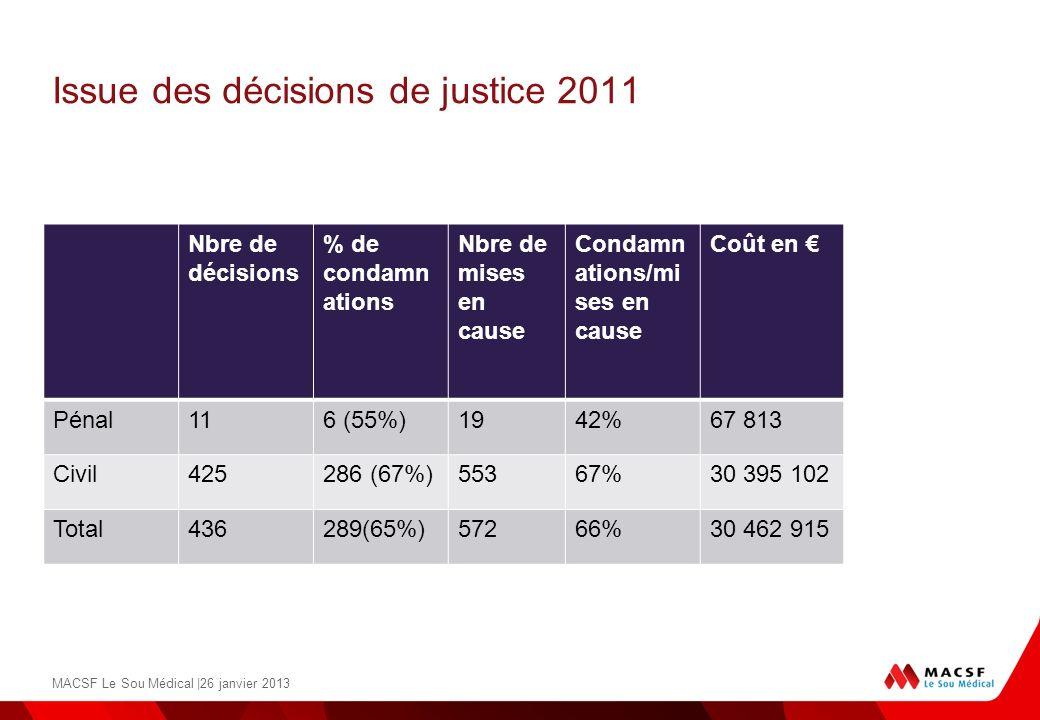 Issue des décisions de justice 2011 Nbre de décisions % de condamn ations Nbre de mises en cause Condamn ations/mi ses en cause Coût en Pénal116 (55%)