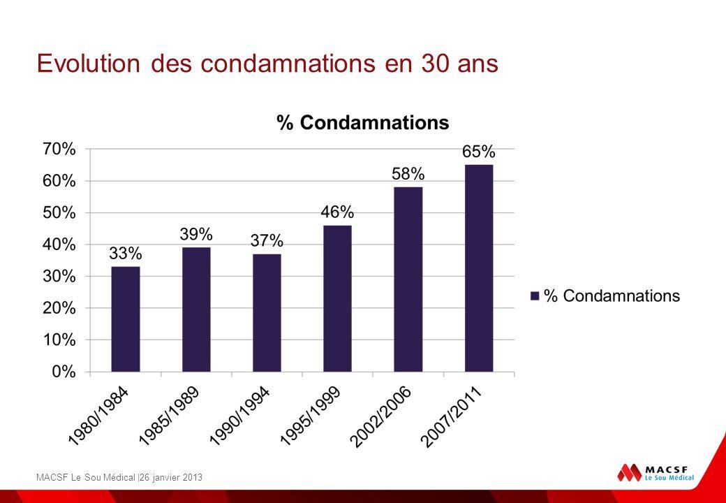 Evolution des condamnations en 30 ans MACSF Le Sou Médical |26 janvier 2013